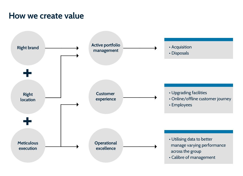 How we create value